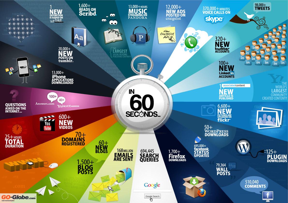 infographie-web-internet-60-seconde